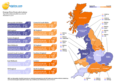 See the average energy prices where you live