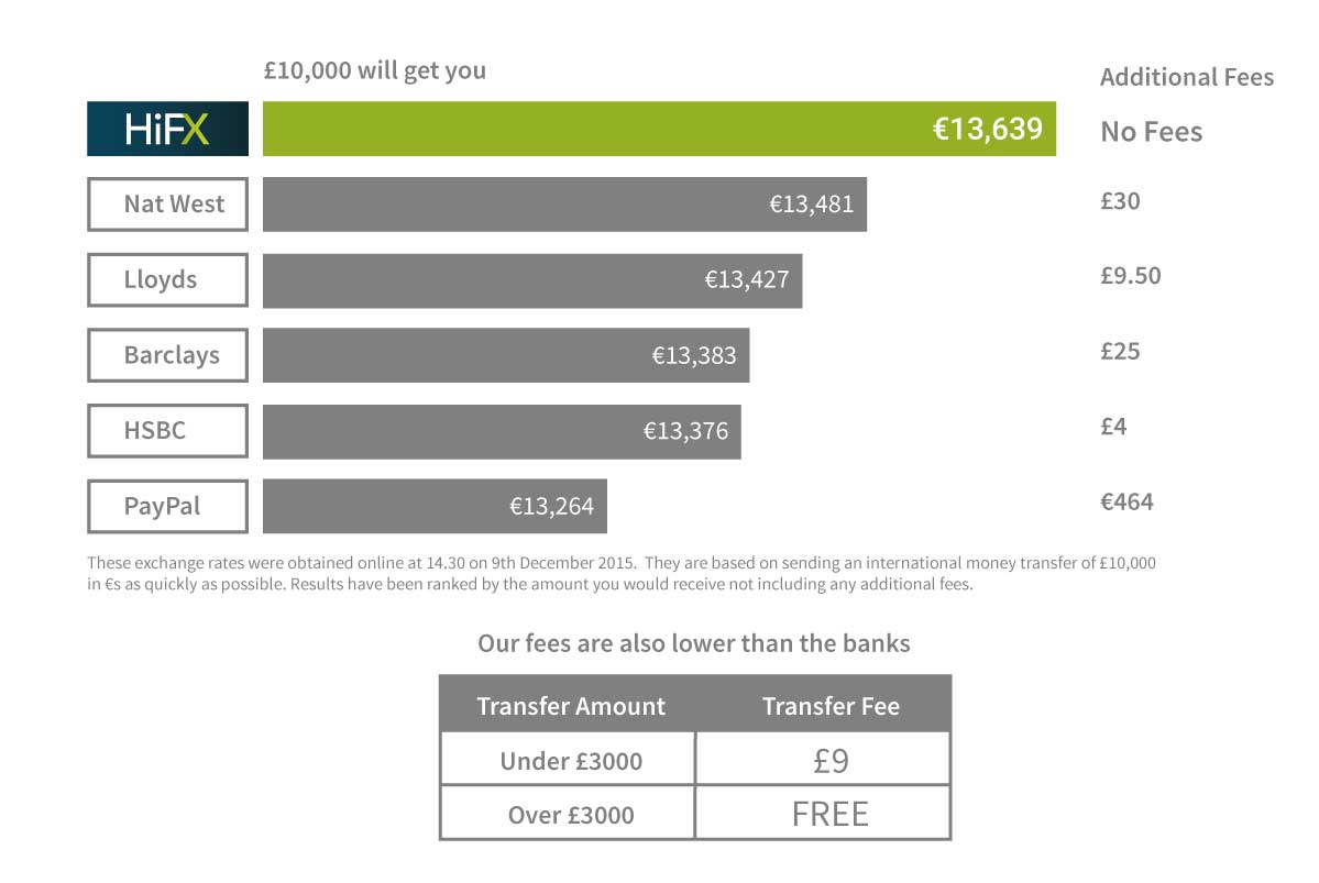 International Money Transfers Based on £10,000 into Euros