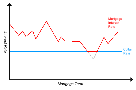 Discounted mortgage rates dip