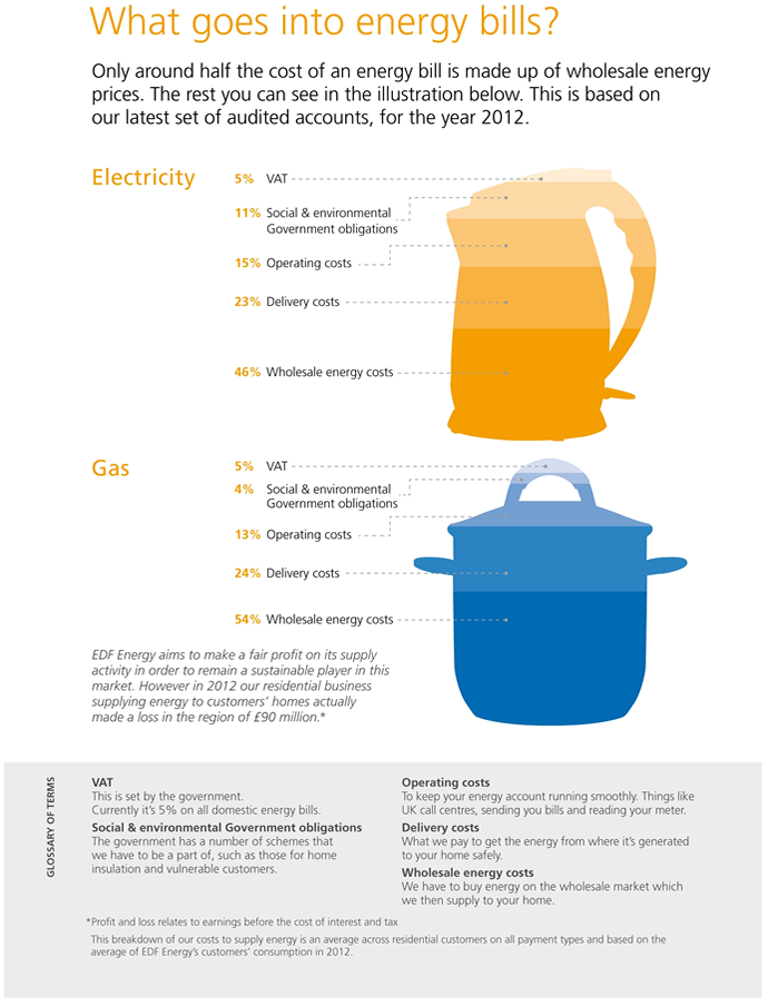 What Goes into Energy Bills?