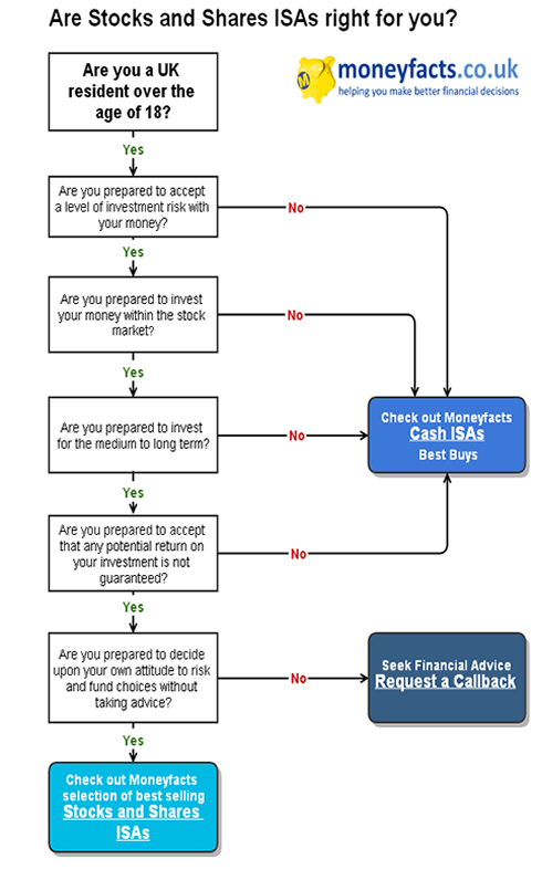 Stocks and Shares ISA Decision Tree